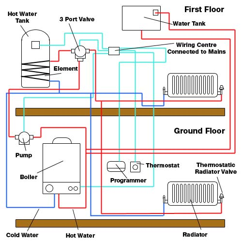 Central Heating Fault Finding Troubleshooting Tips And